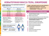 Избыточная масса тела, ожирение